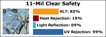 11-mil-clear-safety