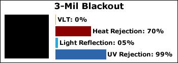 3-Mil-Blackout