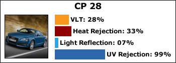 CP-28