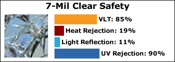 axis-7-mil-clear-safety