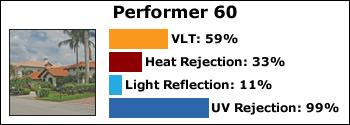 performer-60