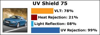 uv-75