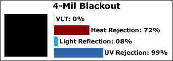 4-Mil-Blackout