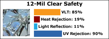 axis-12-mil-clear-safety