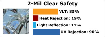 axis-2-mil-clear-safety