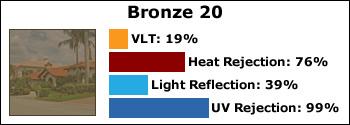 bronze-20-huper