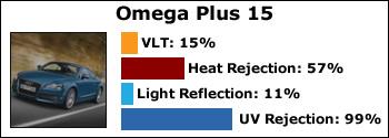 omega-15