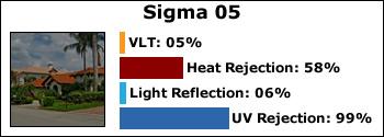 sigma-05