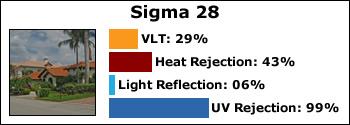 sigma-28